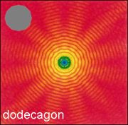 Calculated diffraction pattern for a dodecagon shaped particle